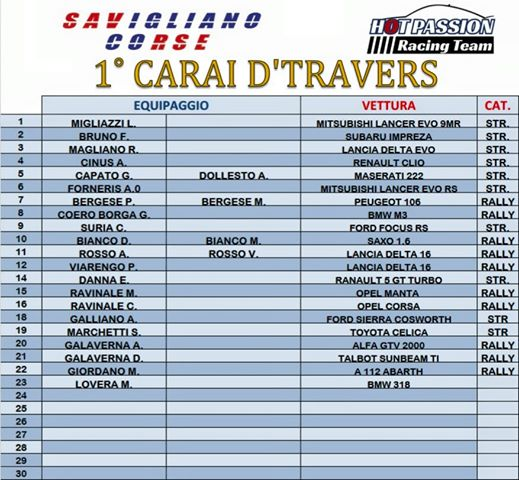 elenco iscritto Carai d'travers memorial Davide Comba